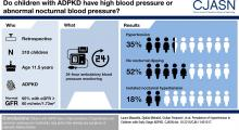 Prevalence of Hypertension in Children with Early-Stage ADPKD