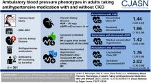Ambulatory Blood Pressure Phenotypes in Adults Taking Antihypertensive Medication with and without CKD