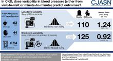 Blood Pressure Variability, Mortality, and Cardiovascular Outcomes in CKD Patients