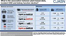 Plant-Based Diets and Incident CKD and Kidney Function