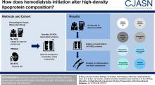 Alteration of HDL Protein Composition with Hemodialysis Initiation