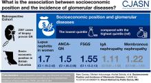Socioeconomic Position and Incidence of Glomerular Diseases