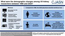 Changing Demographics of NIDDK-Funded Physician-Scientists Doing Kidney Research