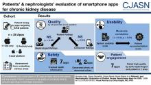 Patients' and Nephrologists' Evaluation of Patient-Facing Smartphone Apps for CKD