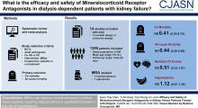 Efficacy and Safety of Mineralocorticoid Receptor Antagonists in Kidney Failure Patients Treated with Dialysis: A Systematic Review and Meta-Analysis
