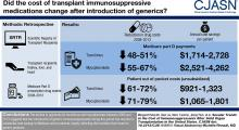 Secular Trends in the Cost of Immunosuppressants after Solid Organ Transplantation in the United States