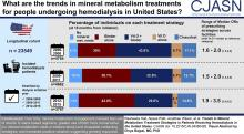 Trends in Mineral Metabolism Treatment Strategies in Patients Receiving Hemodialysis in the United States