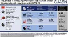 Prevalence of Kidney Injury and Associations with Critical Illness and Death in Patients with COVID-19