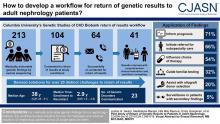 Pilot Study of Return of Genetic Results to Patients in Adult Nephrology