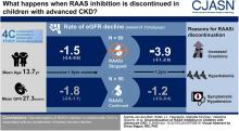 Discontinuation of RAAS Inhibition in Children with Advanced CKD