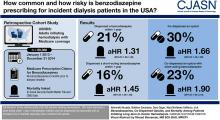 Benzodiazepines, Codispensed Opioids, and Mortality among Patients Initiating Long-Term In-Center Hemodialysis
