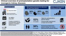 Preimplantation Genetic Testing for Monogenic Kidney Disease