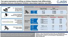 Gene Expression Profiling in Kidney Transplants with Immune Checkpoint Inhibitor–Associated Adverse Events